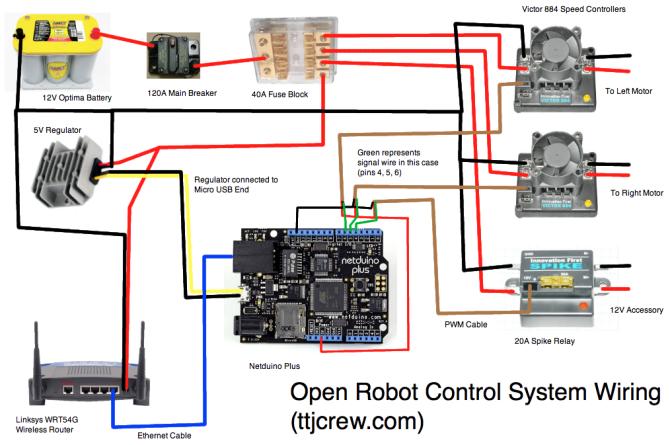 open source robot controls  the tech junkies