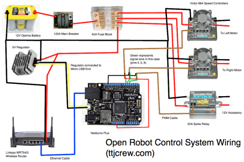 Open Robot Control System Wiring